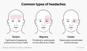 Reasons for headache and its classification